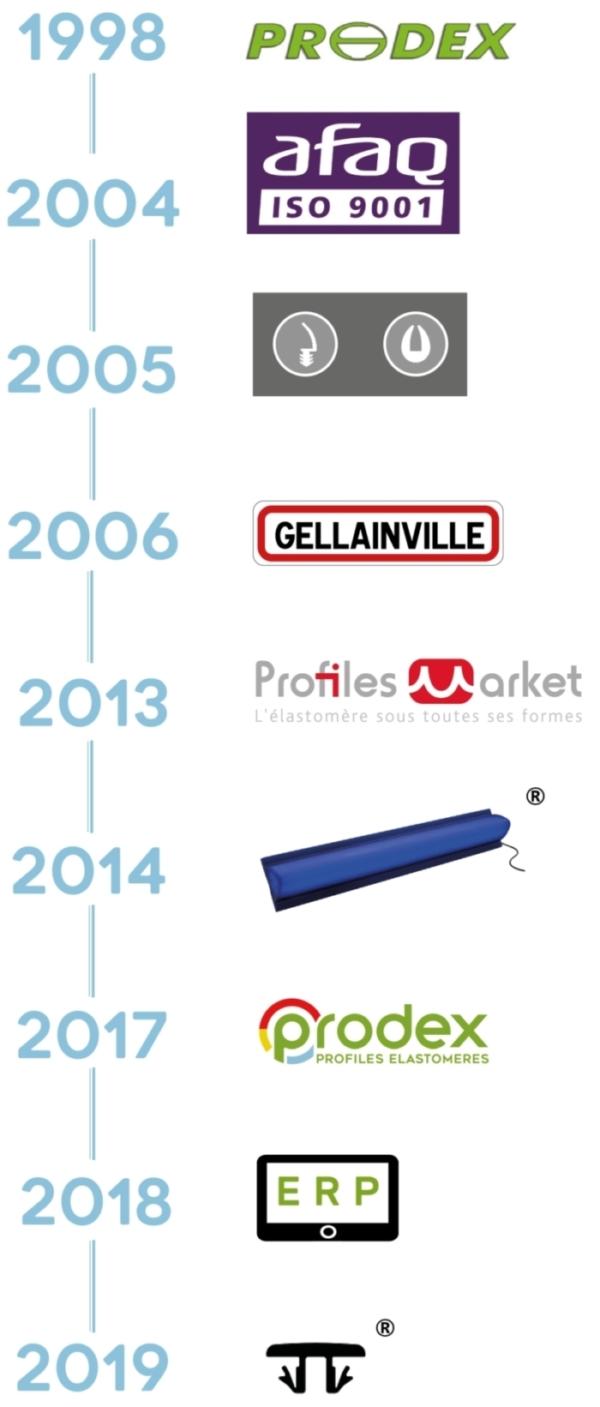 Frise verticale de l'histoire de Prodex